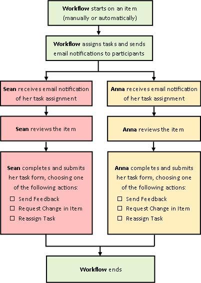 Sơ đồ dòng công việc Thu thập Phản hồi đơn giản