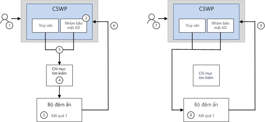 Cách kết quả được hiển thị trong CSWP với tính năng bộ đệm ẩn
