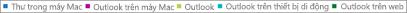 Ảnh chụp màn hình: Danh sách máy khách email. Bấm vào máy khách email để có thêm dữ liệu báo cáo của máy khách đó.