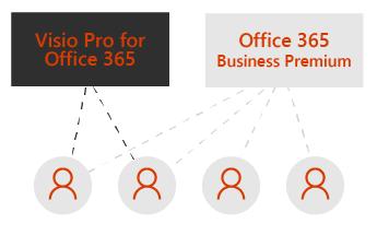 Một hộp dành cho Visio Pro và một hộp cho Office 365 Business Premium. Các đường chấm chấm kết nối với bốn biểu tượng người dùng bên dưới các hộp.