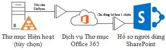 Sơ đồ hiển thị cách Active Directory tại cơ sở sử dụng DirSync để cung cấp thông tin hồ sơ cá nhân cho Dịch vụ Thư mục Office 365, rồi Dịch vụ Thư mục Office 365 lại cung cấp cho hồ sơ cá nhân SharePoint Online