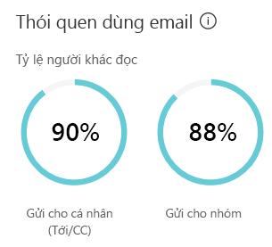 Hiển thị email thói quen ước tính thời gian bạn dành gửi và đọc email