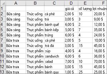 Dữ liệu được sử dụng để tạo biểu đồ cây ví dụ