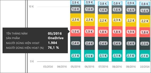Di chuột qua các điểm dữ liệu để xem khung chú thích chứa các thông tin chi tiết.