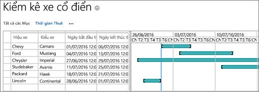 Biểu đồ Gantt với dữ liệu
