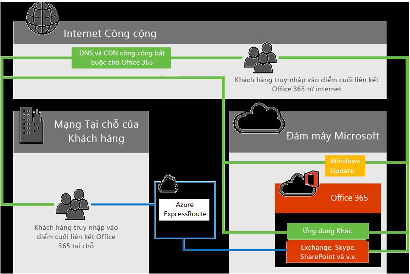 Kết nối Office 365 với ExpressRoute