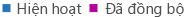 Chú giải biểu đồ Báo cáo Hoạt động OneDrive for Business