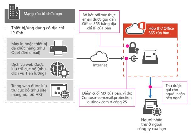Hiển thị cách máy in đa năng kết nối với Office 365 bằng cách dùng chuyển tiếp SMTP.