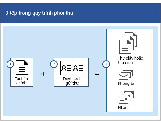 Ba tệp trong quy trình phối thư là một tài liệu chính, cộng với một danh sách gửi thư cho tập hợp các thông điệp email hoặc chữ cái, phong bì hay nhãn.