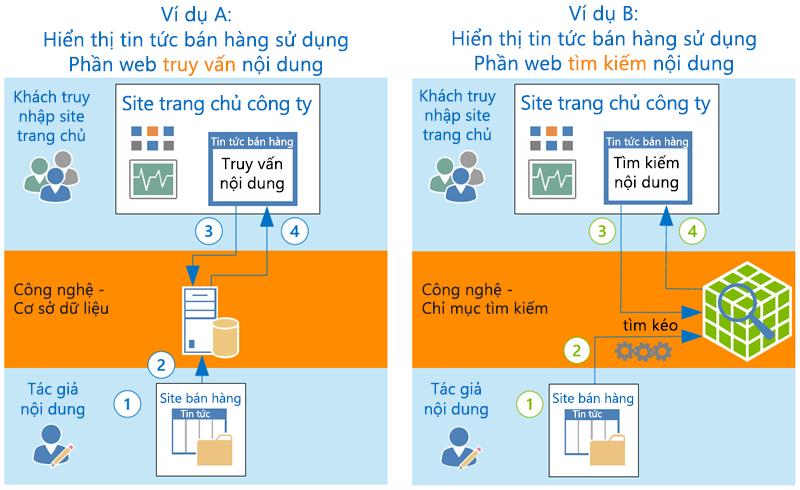Làm thế nào CQWP và CSWP hiển thị nội dung