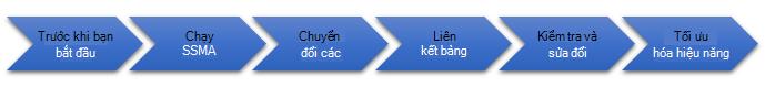 Các giai đoạn của việc di chuyển cơ sở dữ liệu sang SQL Server