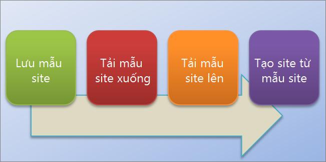 Biểu đồ dòng này hiển thị quá trình tạo và sử dụng mẫu site trong SharePoint Online.