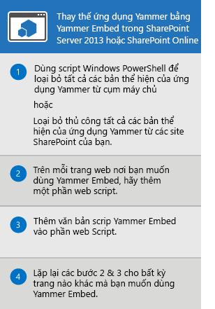Quy trình thay thế ứng dụng Yammer đối với SharePoint Server 2013 và SharePoint Online