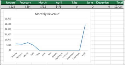 Ví dụ về một Biểu đồ Đường đang biểu thị các giá trị 0.