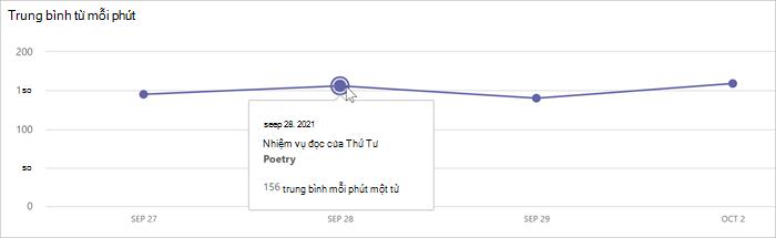 biểu đồ đường hiển thị các từ trung bình trên mỗi phút mỗi ngày.