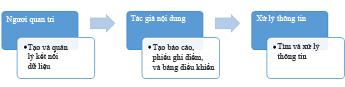 Người quản trị, tác giả nội dung và người sử dụng thông tin có thể dùng site Trung tâm BI