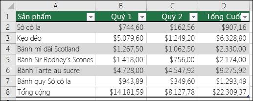 Ví dụ về dữ liệu được định dạng bảng Excel