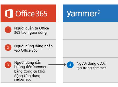 Sơ đồ thể hiện khi người quản trị Office 365 tạo một người dùng, người dùng đó có thể đăng nhập vào Office 365 rồi dẫn hướng đến Yammer từ Công cụ khởi động Ứng dụng, vào lúc đó người dùng sẽ được tạo ra trong Yammer.