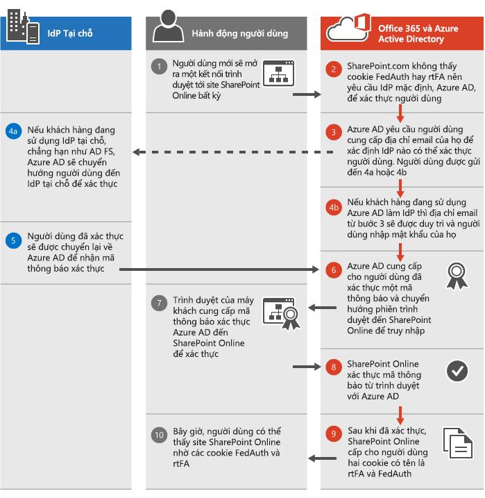 Quy trình Xác thực trong SharePoint Online