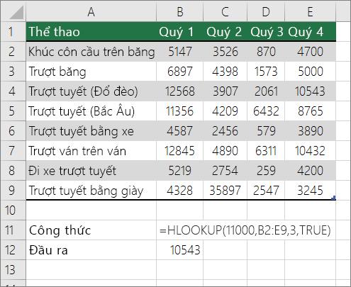 Ví dụ về công thức HLOOKUP tìm kiếm kết quả khớp tương đối