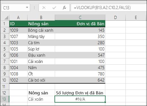 Lỗi #NA trong hàm VLOOKUP: Giá trị tra cứu không nằm ở cột đầu tiên của mảng bảng