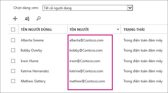 Cột Tên Người dùng trong trung tâm quản trị Office 365.