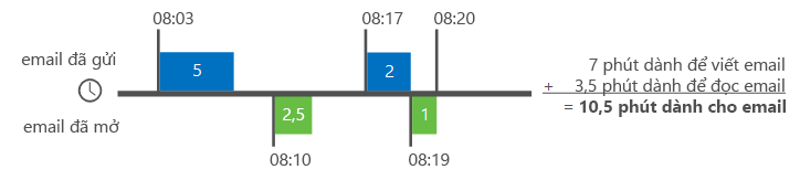 Ví dụ về làm thế nào Delve phân tích tính thời gian email
