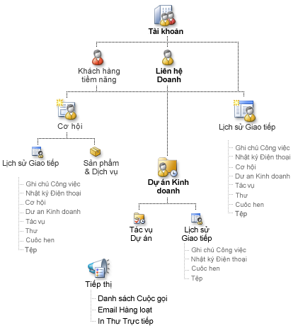 Sơ đồ bản ghi Business Contact Manager và cách để có thể nối kết bản ghi