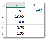 Các số trong cột A được nhân với 15%