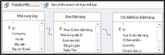 Bằng cách dùng một bảng để kết nối gián tiếp hai bảng khác