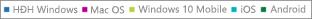 Báo cáo Office 365 - xem dữ liệu kích hoạt cho PC, máy Mac, các thiết bị Windows, iOS và Android
