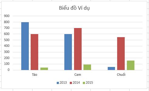 Biểu đồ thanh trong Excel