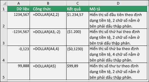 Ví dụ về hàm DOLLAR