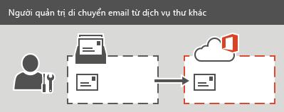 Người quản trị thực hiện di chuyển IMAP sang Office 365. Có thể di chuyển tất cả email, nhưng không thể di chuyển liên hệ hoặc thông tin lịch cho mỗi hộp thư.
