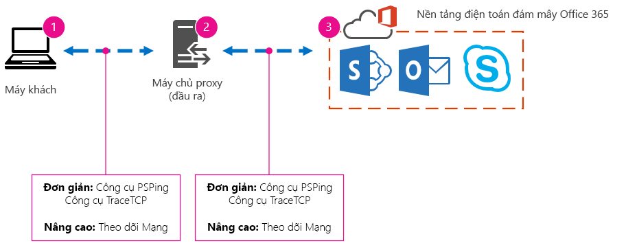 Mạng cơ bản với máy khách, proxy, đám mây, các công cụ được đề xuất như PSPing, TraceTCP, và quy trình dõi vết mạng.
