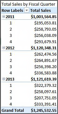 Tổng doanh thu theo quý tài chính PivotTable