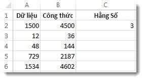 Cột a được nhân với ô C2, có kết quả trong cột B