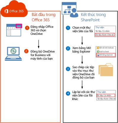 Các bước để chuyển các thư viện SharePoint 2010 đến Office 365