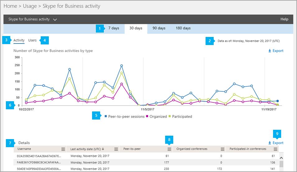 Skype for Business Web App hoạt động báo cáo