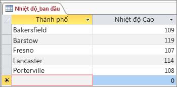 Dữ liệu gốc trong bảng Access