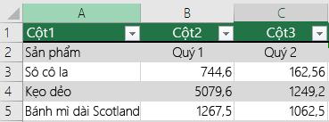 Bảng Excel có dữ liệu tiêu đề nhưng không chọn tùy chọn Bảng của tôi có tiêu đề nên Excel thêm các tên tiêu đề mặc định như Cột1, Cột2.
