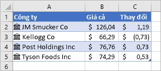 Cột A có chứa tên công ty và biểu tượng, cột B có chứa giá trị Giá và cột C có chứa giá trị Thay đổi