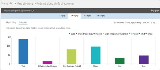 Ảnh chụp màn hình báo cáo sử dụng thiết bị Yammer hiển thị dạng xem phân phối