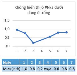 Lỗi #N/A trong ô ngày 4, biểu đồ hiển thị một kết nối qua ngày 4