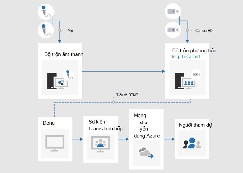 Một biểu đồ dòng chảy minh họa cách tạo sự kiện trực tiếp bằng một ứng dụng hoặc thiết bị bên ngoài.