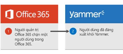Người quản trị Office 365 chặn một người dùng trong Office 365 và người dùng được đăng xuất khỏi Yammer.