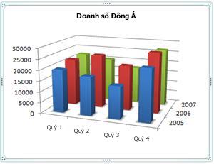 Biểu đồ 3-D hiển thị trục ngang, dọc và sâu