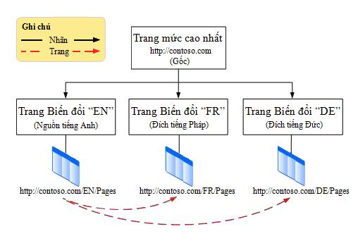 Biểu đồ phân cấp cho thấy site gốc cấp cao nhất với ba biến thể bên dưới nó. Các biến thể là tiếng Anh, tiếng Pháp và tiếng Đức