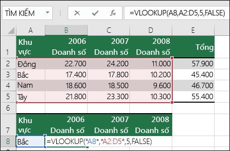 Ví dụ về công thức VLOOKUP có dải ô không đúng.  Công thức là =VLOOKUP(A8;A2:D5;5;FALSE).  Không có cột thứ năm trong dải ô VLOOKUP, vì vậy, tham đối 5 gây ra lỗi #REF!.
