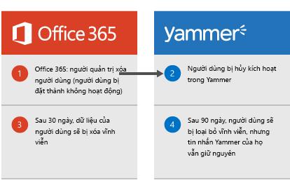 Sơ đồ cho thấy khi người quản trị Office 365 xóa một người dùng, người dùng đó sẽ bị hủy kích hoạt trong Yammer. Sau 30 ngày, dữ liệu người dùng sẽ bị loại bỏ khỏi Office 365 và sau 90 ngày, người dùng sẽ bị loại bỏ vĩnh viễn khỏi Yammer nhưng thư Yammer của họ vẫn giữ nguyên.
